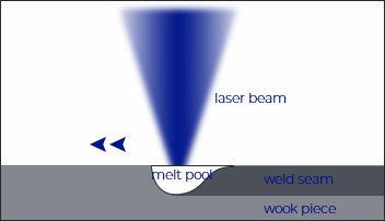 What material and thickness can be welded by laser welding machine?