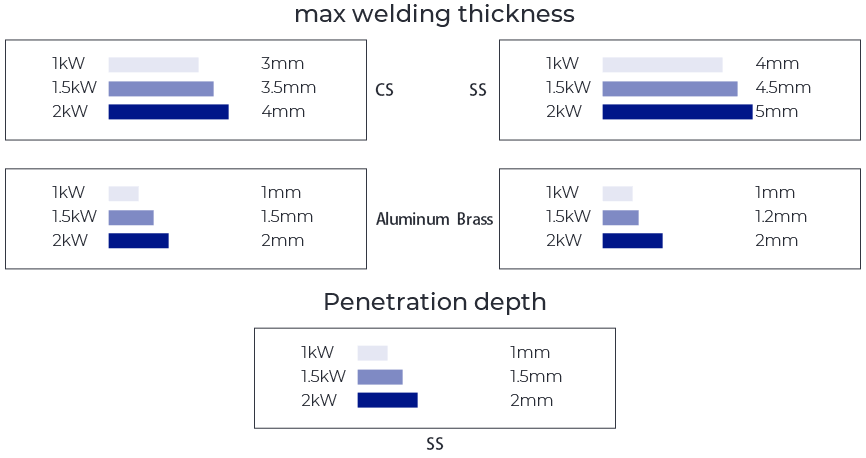 different material with different welding thickness